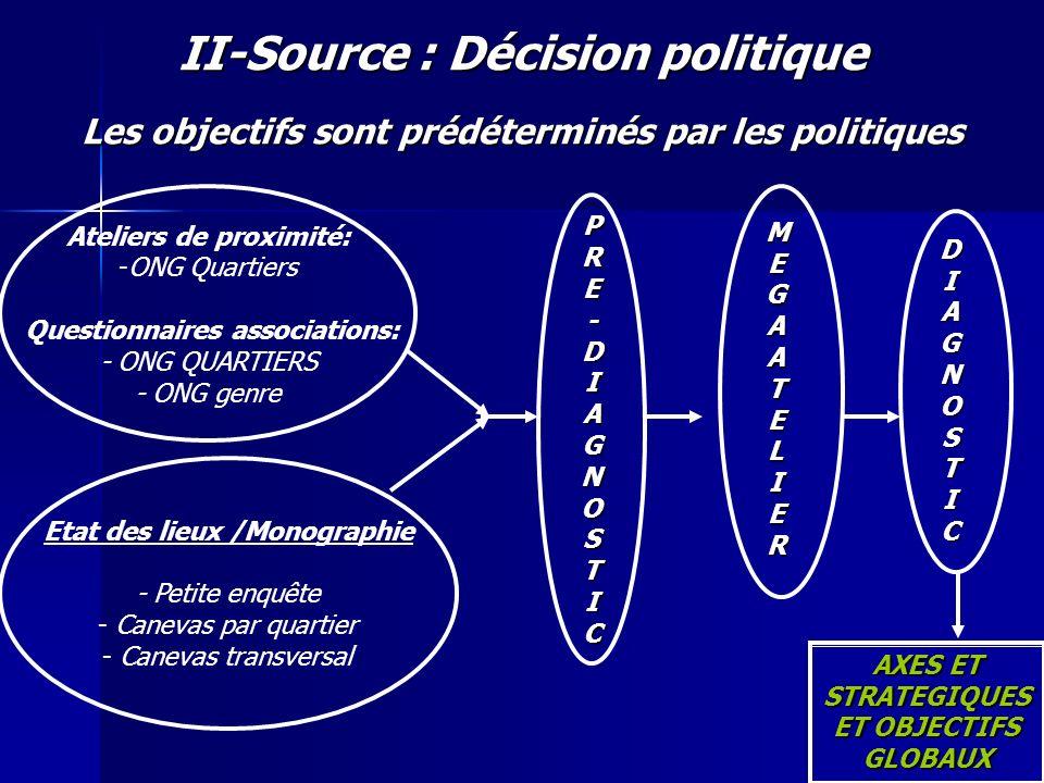 II-Source : Décision politique Les objectifs sont prédéterminés par les politiques Ateliers de proximité: -ONG Quartiers Questionnaires associations: