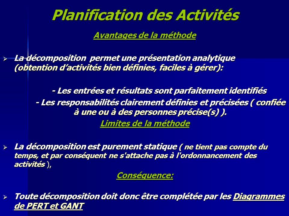 Planification des Activités Avantages de la méthode La décomposition permet une présentation analytique (obtention dactivités bien définies, faciles à