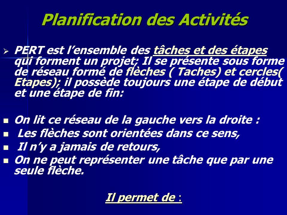 Planification des Activités PERT est lensemble des tâches et des étapes qui forment un projet; Il se présente sous forme de réseau formé de flèches (