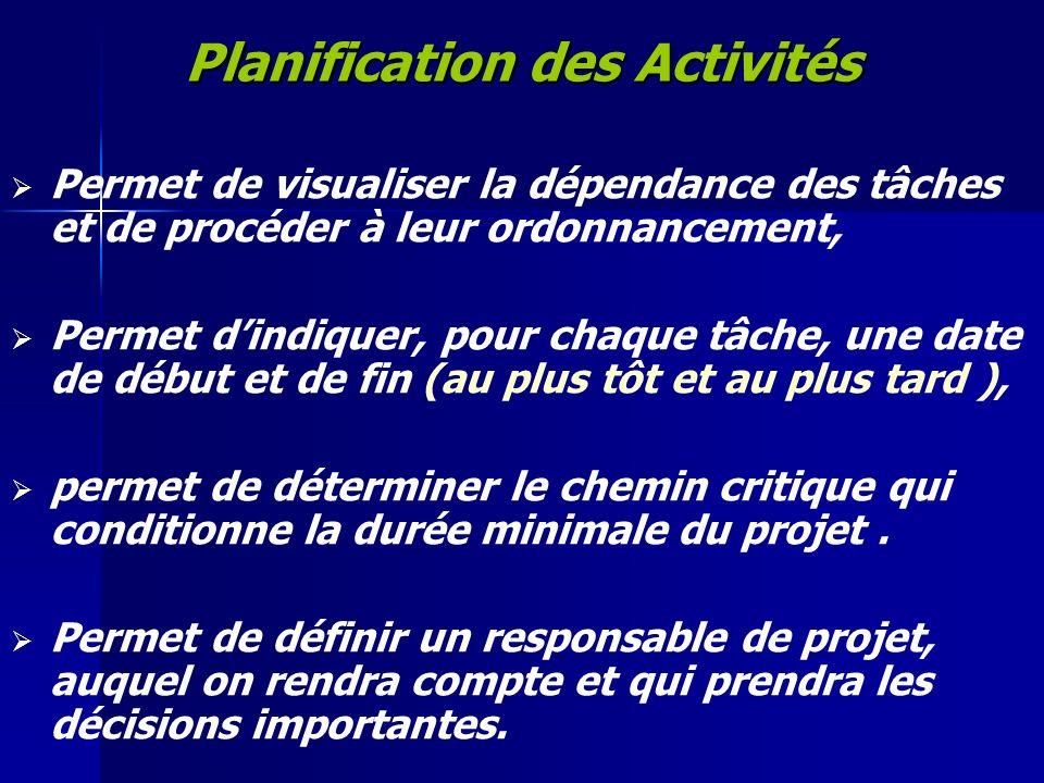 Planification des Activités Permet de visualiser la dépendance des tâches et de procéder à leur ordonnancement, Permet dindiquer, pour chaque tâche, u