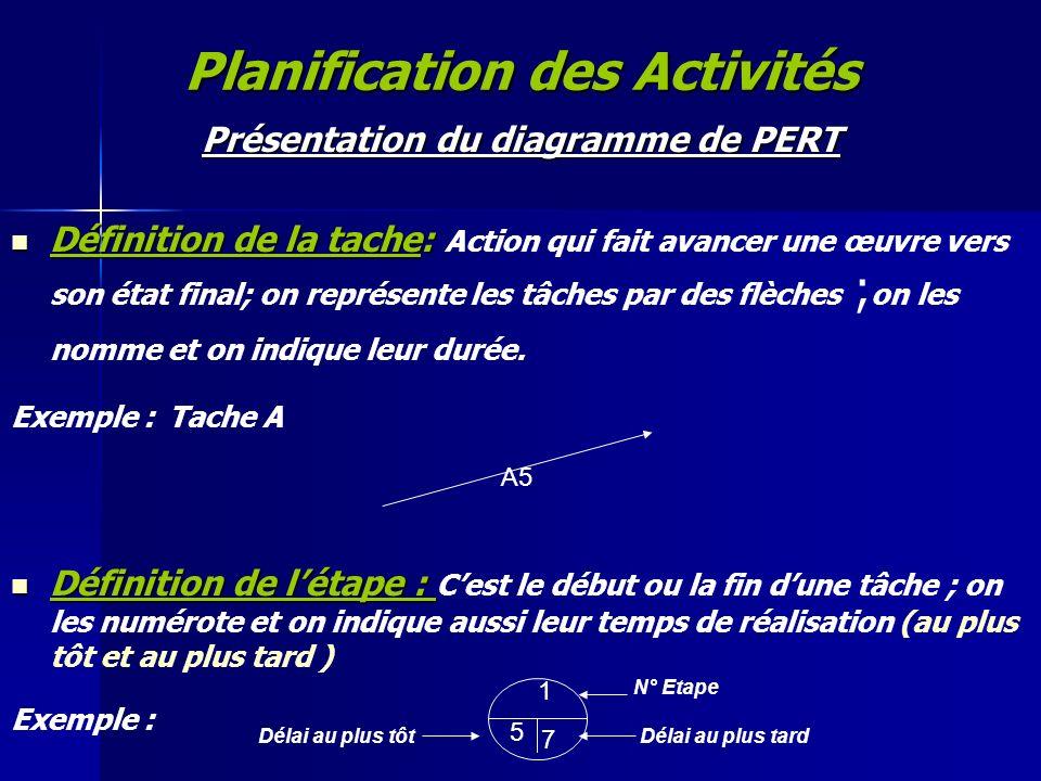 Planification des Activités Présentation du diagramme de PERT Définition de la tache: Définition de la tache: Action qui fait avancer une œuvre vers s