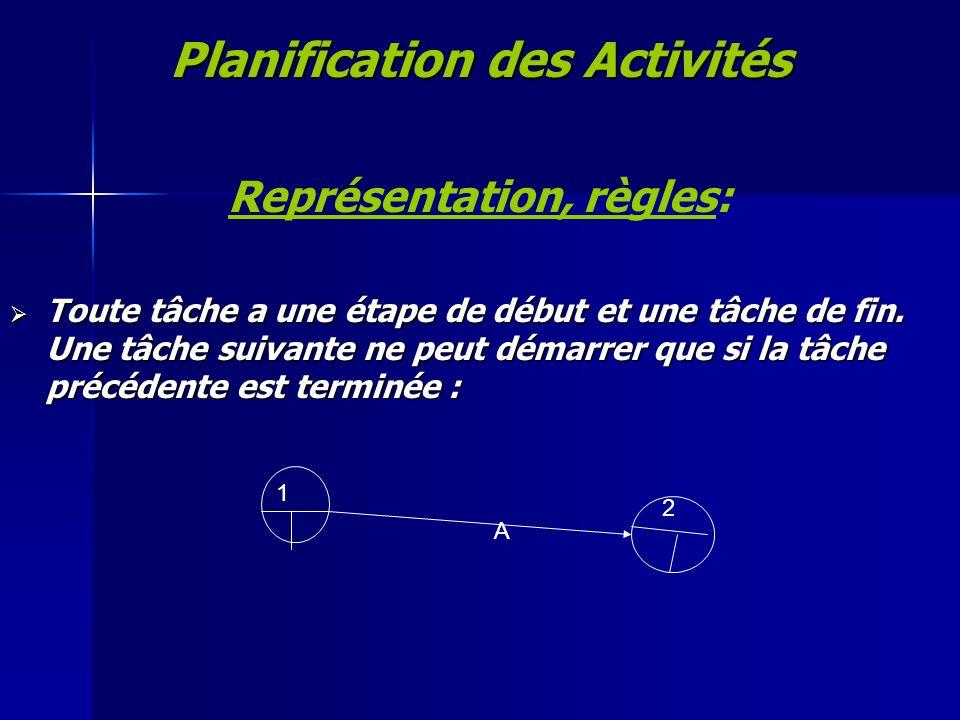 Planification des Activités Représentation, règles: Toute tâche a une étape de début et une tâche de fin. Une tâche suivante ne peut démarrer que si l