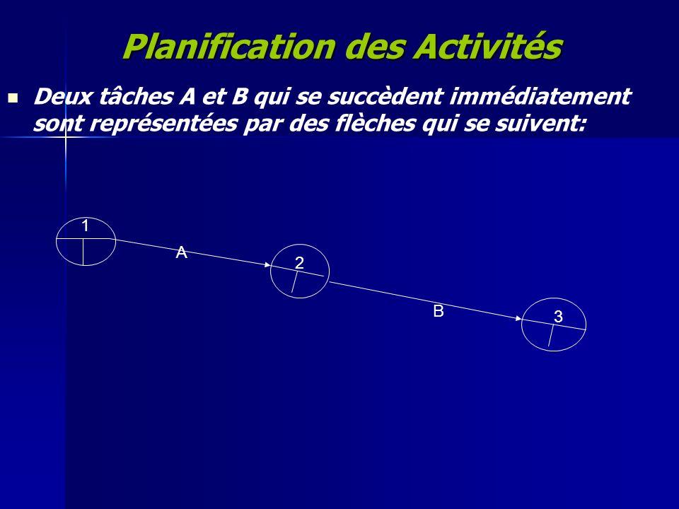 Planification des Activités Deux tâches A et B qui se succèdent immédiatement sont représentées par des flèches qui se suivent: A B 1 2 3