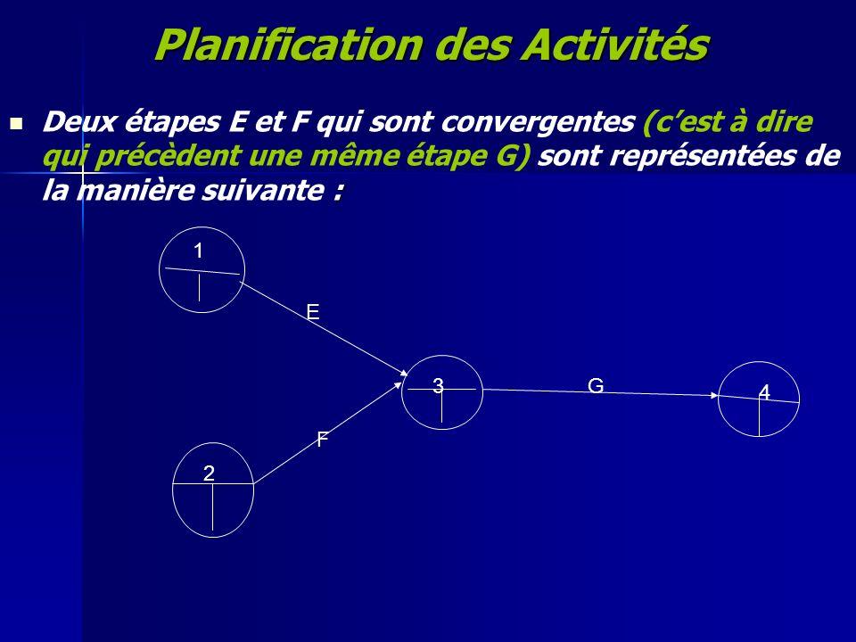 Planification des Activités : Deux étapes E et F qui sont convergentes (cest à dire qui précèdent une même étape G) sont représentées de la manière su