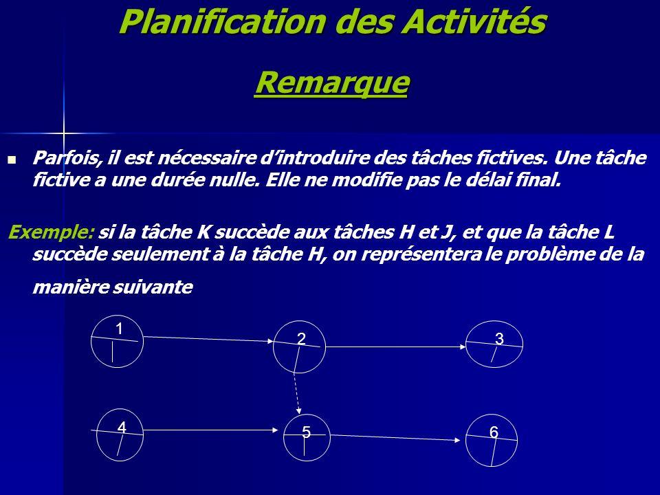 Planification des Activités Remarque Parfois, il est nécessaire dintroduire des tâches fictives. Une tâche fictive a une durée nulle. Elle ne modifie