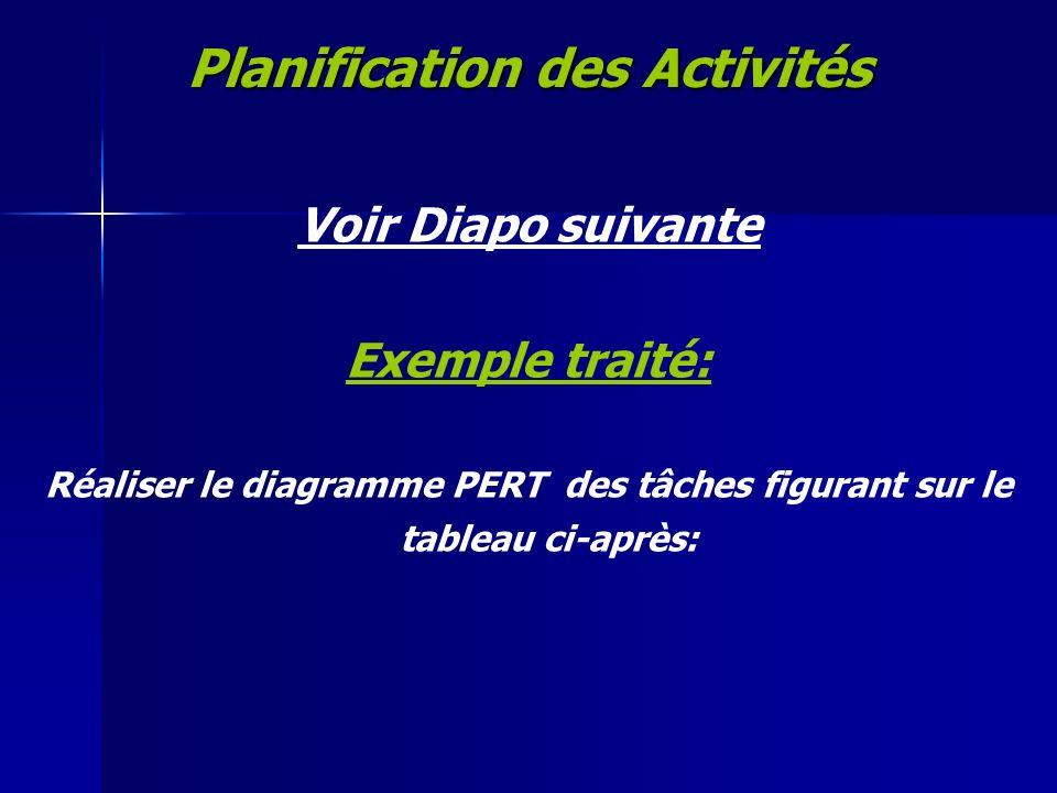 Planification des Activités Voir Diapo suivante Exemple traité: Réaliser le diagramme PERT des tâches figurant sur le tableau ci-après: