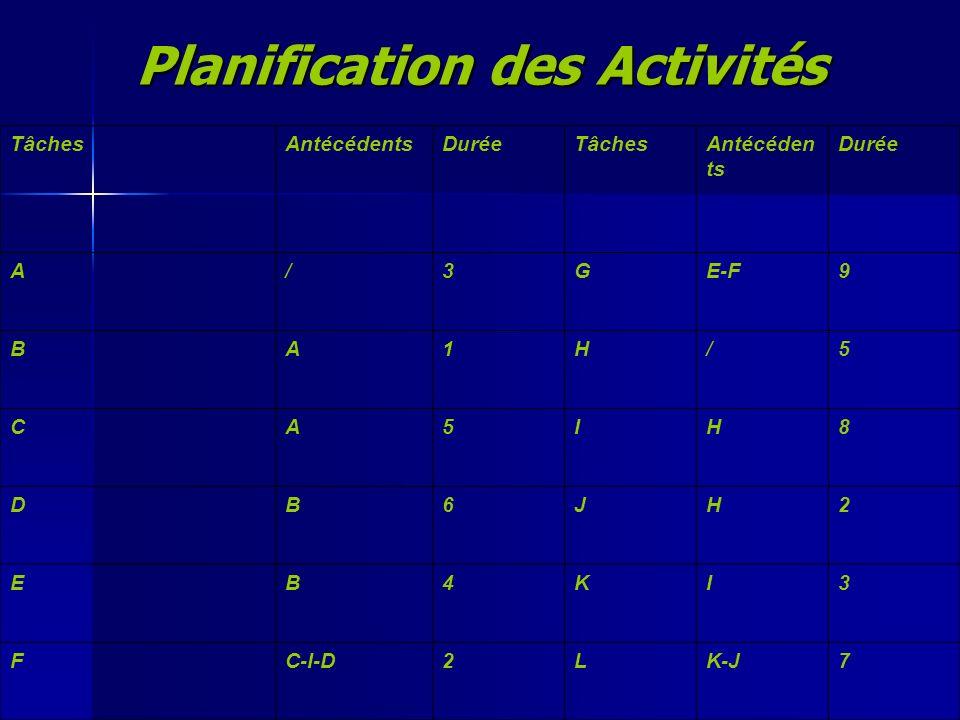 Planification des Activités TâchesAntécédentsDuréeTâchesAntécéden ts Durée A/3GE-F9 BA1H/5 CA5IH8 DB6JH2 EB4KI3 FC-I-D2LK-J7