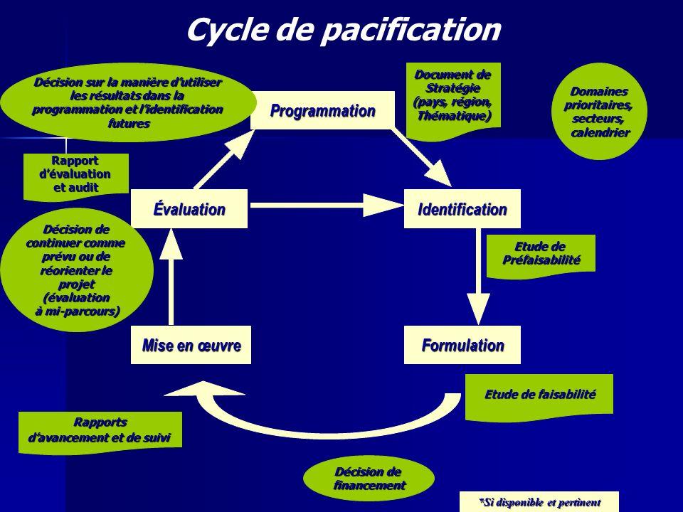 slide 4 Cycle de pacification Programmation Formulation Identification Mise en œuvre Évaluation Etude de Préfaisabilité Etude de faisabilité Décision