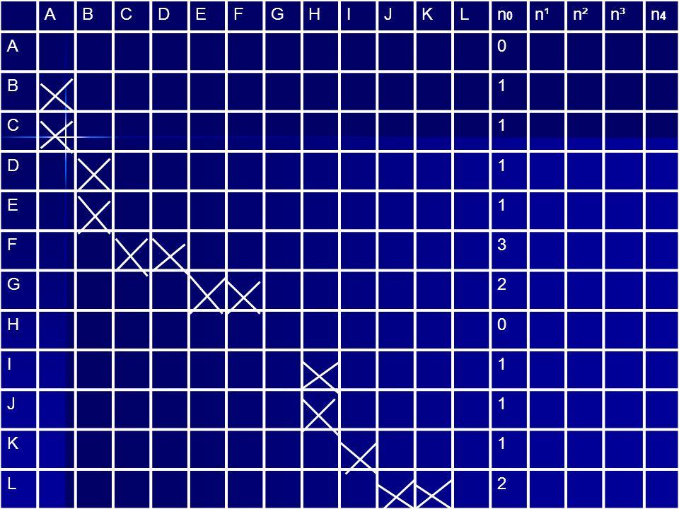 ABCDEFGHIJKLn0n0 n¹n²n³n4n4 A0 B1 C1 D1 E1 F3 G2 H0 I1 J1 K1 L2