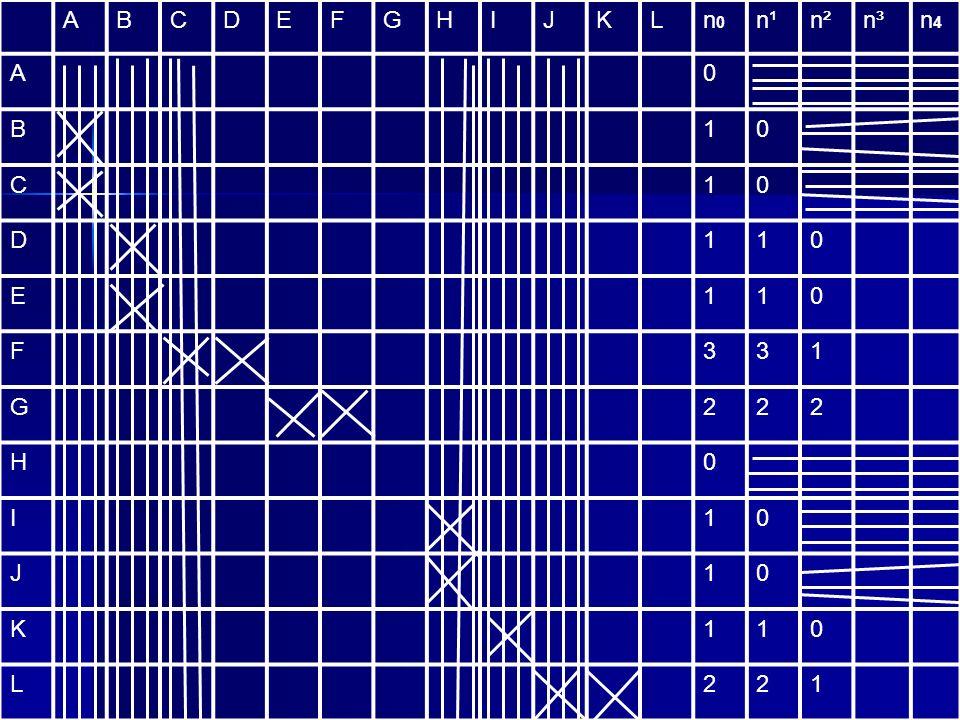 ABCDEFGHIJKLn0n0 n¹n²n³n4n4 A0 B10 C10 D110 E110 F331 G222 H0 I10 J10 K110 L221