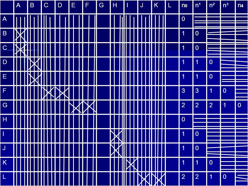 ABCDEFGHIJKLn0n0 n¹n²n³n4n4 A0 B10 C10 D110 E110 F3310 G22210 H0 I10 J10 K110 L2210