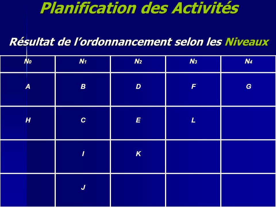 Planification des Activités Résultat de lordonnancement selon les Niveaux N0N0 N1N1 N2N2 N3N3 N4N4 ABDFG HCEL IK J