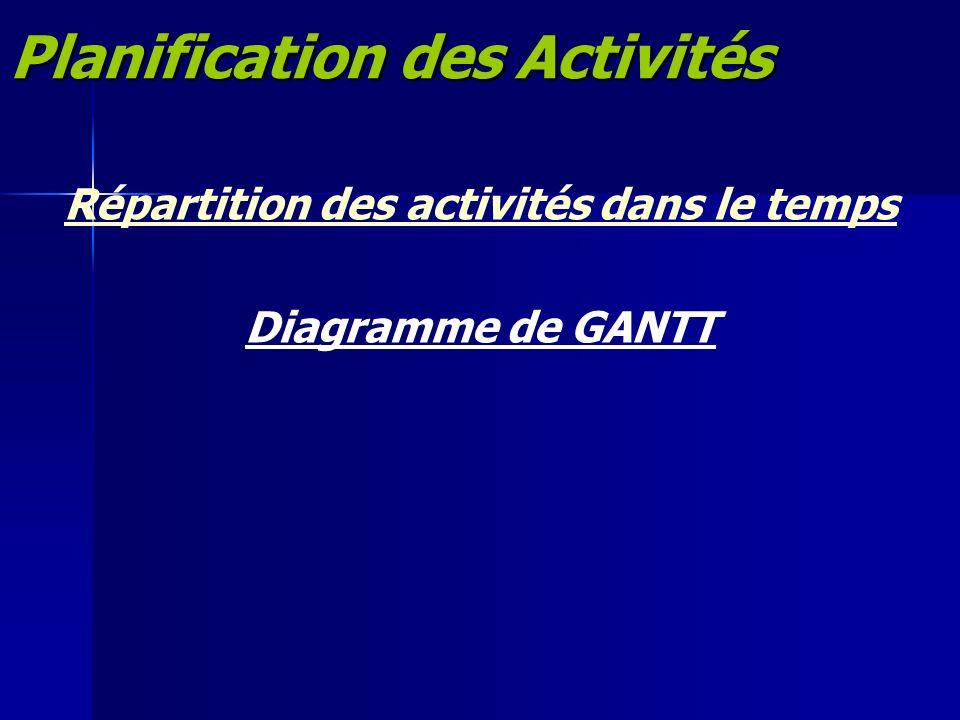 Répartition des activités dans le temps Diagramme de GANTT