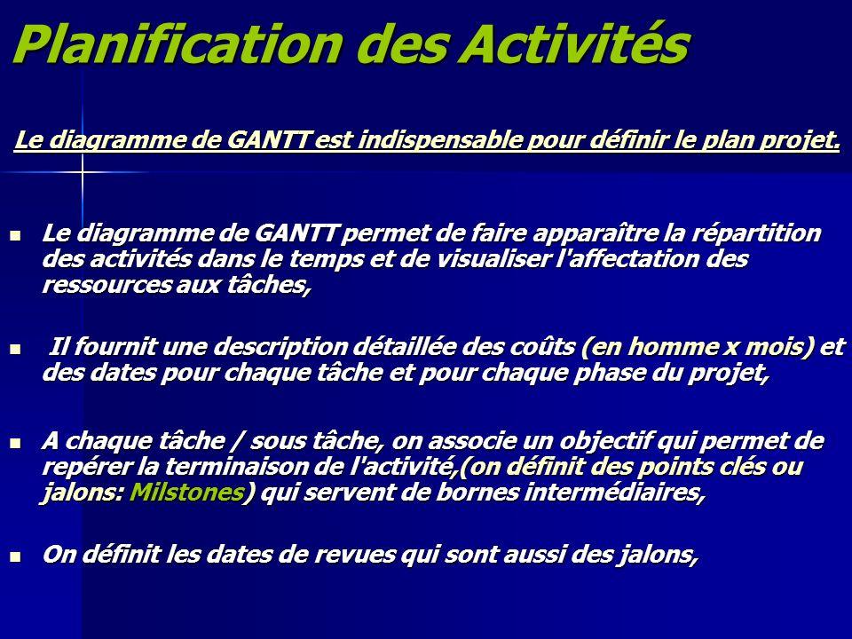 Planification des Activités Le diagramme de GANTT est indispensable pour définir le plan projet. Le diagramme de GANTT permet de faire apparaître la r