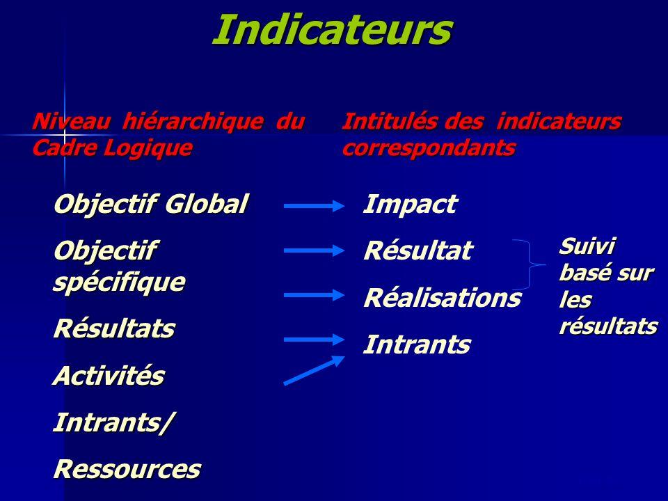 slide 59Indicateurs Niveau hiérarchique du Cadre Logique Objectif Global Objectif spécifique RésultatsActivitésIntrants/Ressources Intitulés des indic