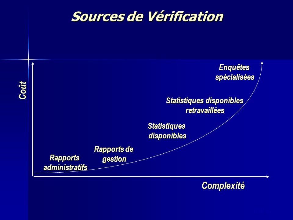 slide 62 Sources de Vérification Coût Complexité Rapportsadministratifs Rapports de gestion Statistiquesdisponibles Statistiques disponibles retravail