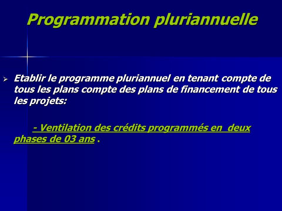 Programmation pluriannuelle Etablir le programme pluriannuel en tenant compte de tous les plans compte des plans de financement de tous les projets: E