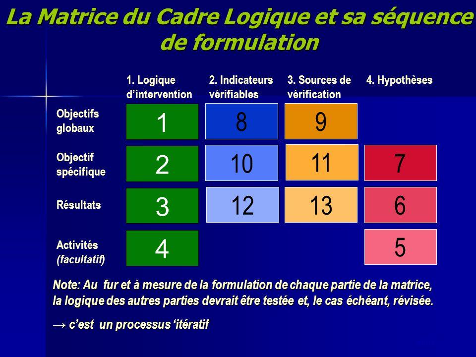 slide 7 La Matrice du Cadre Logique et sa séquence de formulation 4 3 2 1 1213 10 11 89 5 6 7 1. Logique dintervention 2. Indicateurs vérifiables 3. S