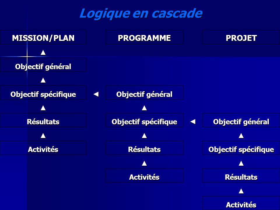 slide 9 Logique en cascade MISSION/PLANPROGRAMMEPROJET Objectif général Objectif spécifique Objectif général Résultats Objectif spécifique Objectif gé