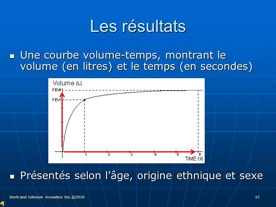 Les résultats Une courbe volume-temps, montrant le volume (en litres) et le temps (en secondes) Une courbe volume-temps, montrant le volume (en litres
