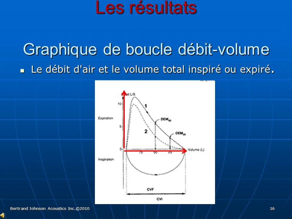 Les résultats Graphique de boucle débit-volume Le débit d'air et le volume total inspiré ou expiré. Le débit d'air et le volume total inspiré ou expir