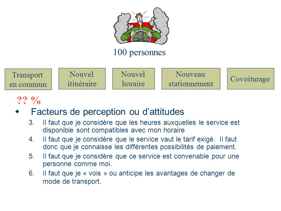 100 personnes Nouvel itinéraire Nouvel horaire Nouveau stationnement Covoiturage Transport en commun ?? % Facteurs de perception ou dattitudes 3.Il fa
