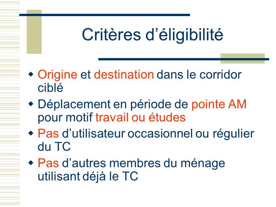 Critères déligibilité Origine et destination dans le corridor ciblé Déplacement en période de pointe AM pour motif travail ou études Pas dutilisateur