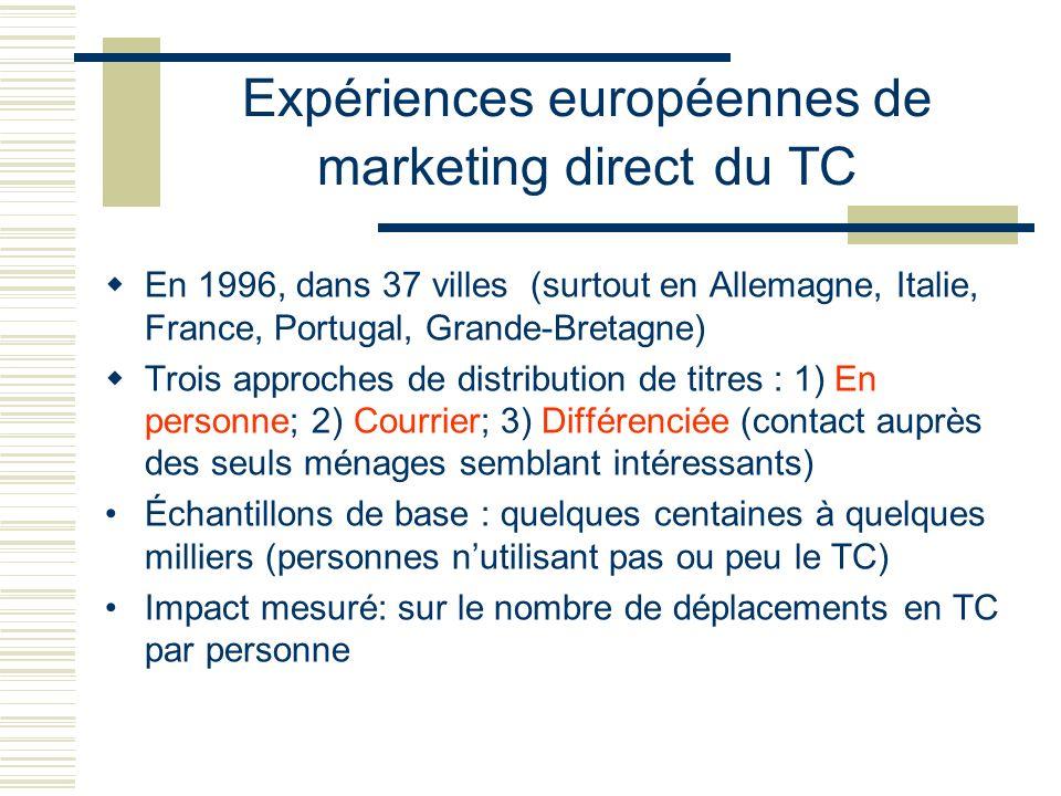 Expériences européennes de marketing direct du TC En 1996, dans 37 villes (surtout en Allemagne, Italie, France, Portugal, Grande-Bretagne) Trois appr