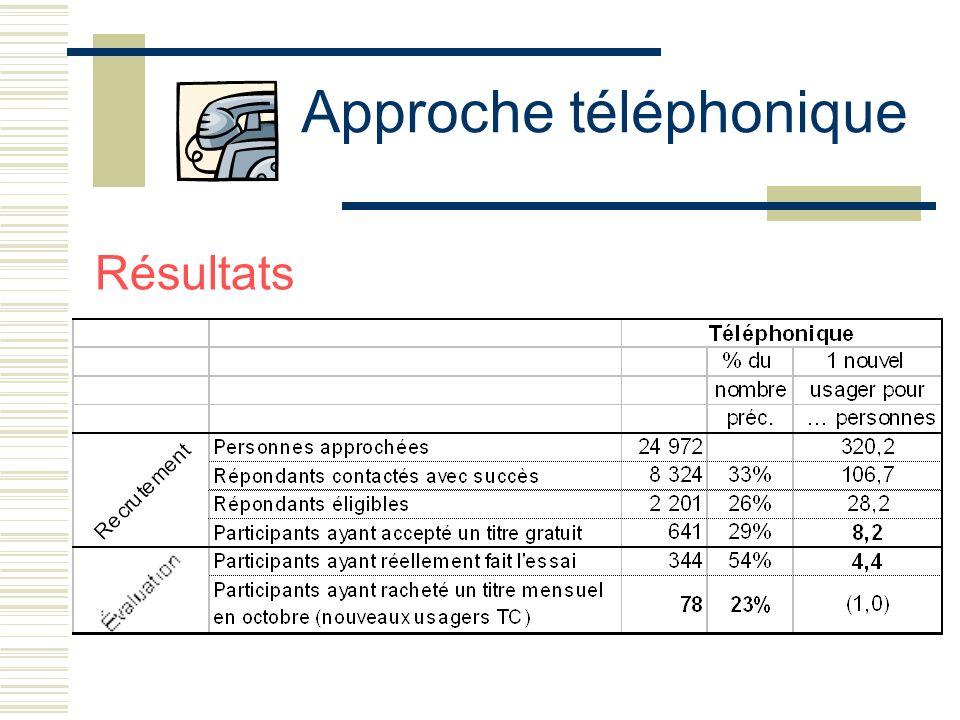 Approche téléphonique Résultats
