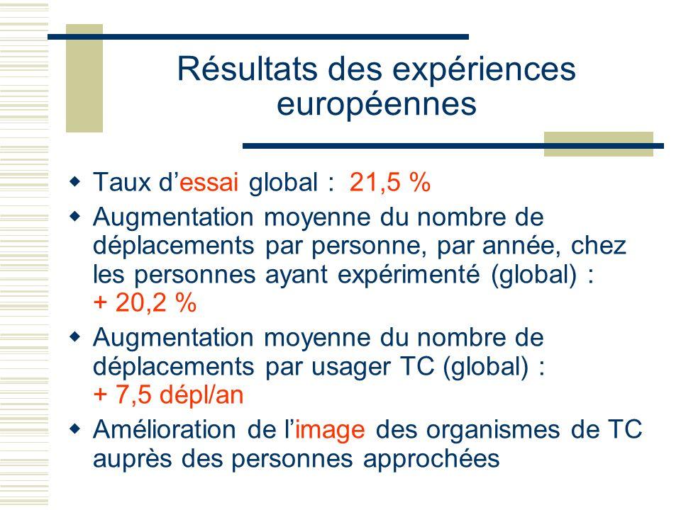 Résultats des expériences européennes Taux dessai global : 21,5 % Augmentation moyenne du nombre de déplacements par personne, par année, chez les per