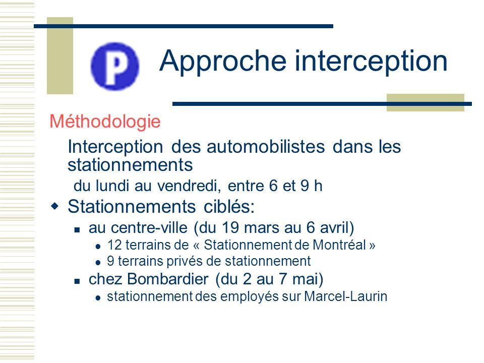 Approche interception Méthodologie Interception des automobilistes dans les stationnements du lundi au vendredi, entre 6 et 9 h Stationnements ciblés: