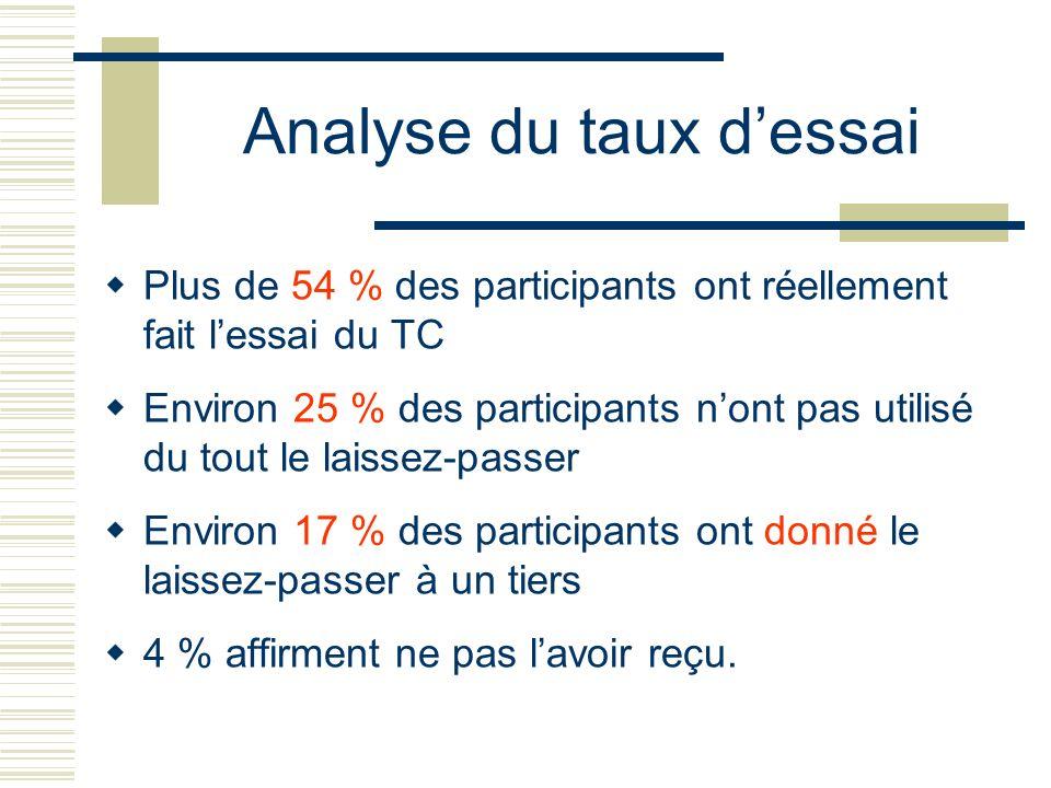 Analyse du taux dessai Plus de 54 % des participants ont réellement fait lessai du TC Environ 25 % des participants nont pas utilisé du tout le laisse