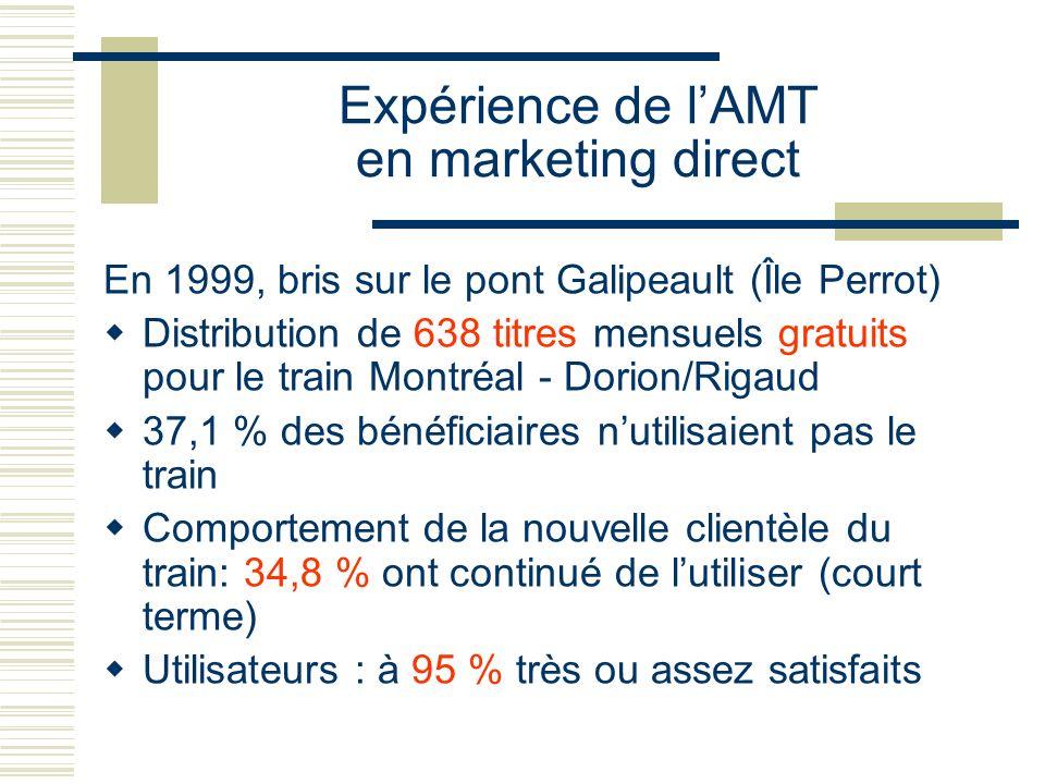Expérience de lAMT en marketing direct En 1999, bris sur le pont Galipeault (Île Perrot) Distribution de 638 titres mensuels gratuits pour le train Mo