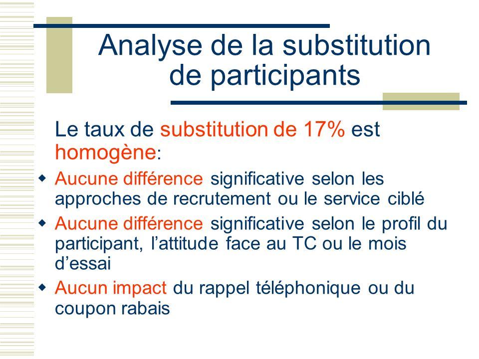 Analyse de la substitution de participants Le taux de substitution de 17% est homogène : Aucune différence significative selon les approches de recrut