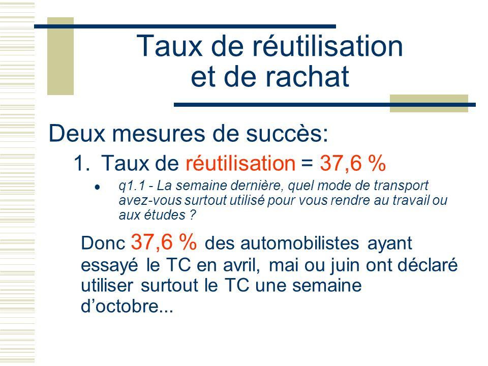 Taux de réutilisation et de rachat Deux mesures de succès: 1.Taux de réutilisation = 37,6 % q1.1 - La semaine dernière, quel mode de transport avez-vo