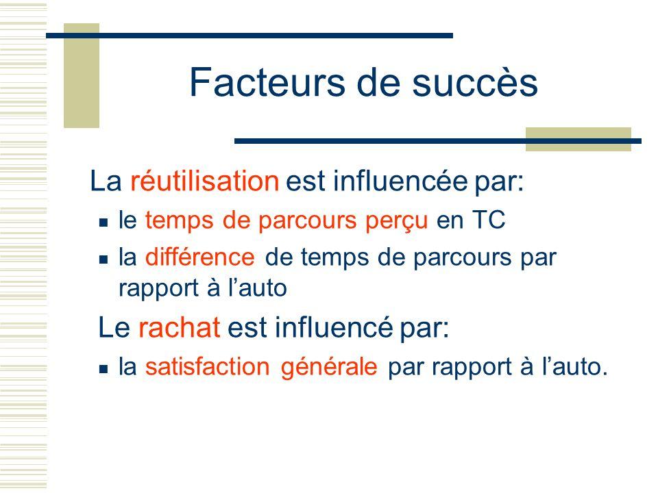 Facteurs de succès La réutilisation est influencée par: le temps de parcours perçu en TC la différence de temps de parcours par rapport à lauto Le rac