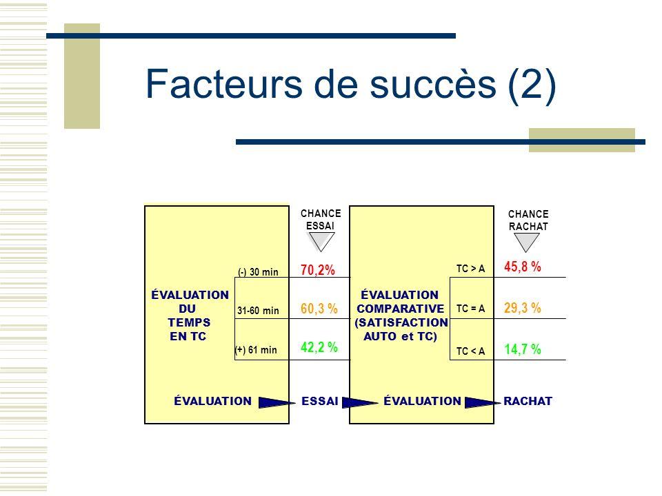 Facteurs de succès (2) ÉVALUATION DU TEMPS EN TC ÉVALUATION COMPARATIVE (SATISFACTION AUTO et TC) TC > A TC = A TC < A ÉVALUATIONESSAIÉVALUATIONRACHAT