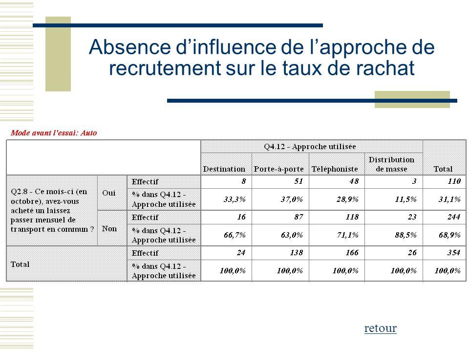Absence dinfluence de lapproche de recrutement sur le taux de rachat retour