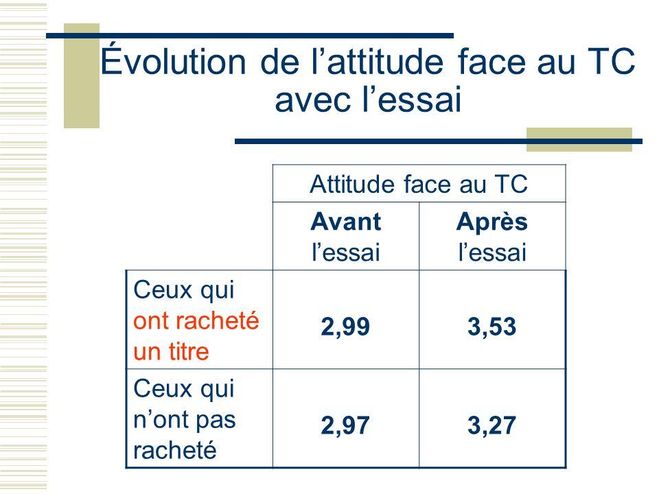 Évolution de lattitude face au TC avec lessai Attitude face au TC Avant lessai Après lessai Ceux qui ont racheté un titre 2,993,53 Ceux qui nont pas r