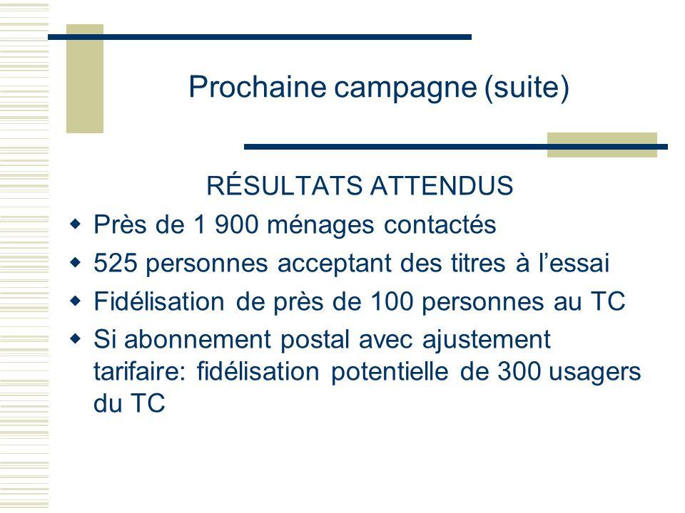 Prochaine campagne (suite) RÉSULTATS ATTENDUS Près de 1 900 ménages contactés 525 personnes acceptant des titres à lessai Fidélisation de près de 100