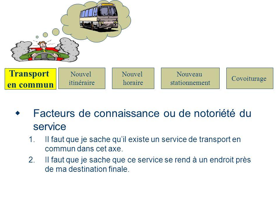 Nouvel itinéraire Nouvel horaire Nouveau stationnement Covoiturage Transport en commun Facteurs de connaissance ou de notoriété du service 1.Il faut q