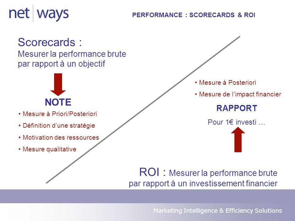Marketing Intelligence & Efficiency Solutions PERFORMANCE : SCORECARDS Pour assurer la pertinence dun indicateur, des objectifs mini et maximum sont à déterminer.