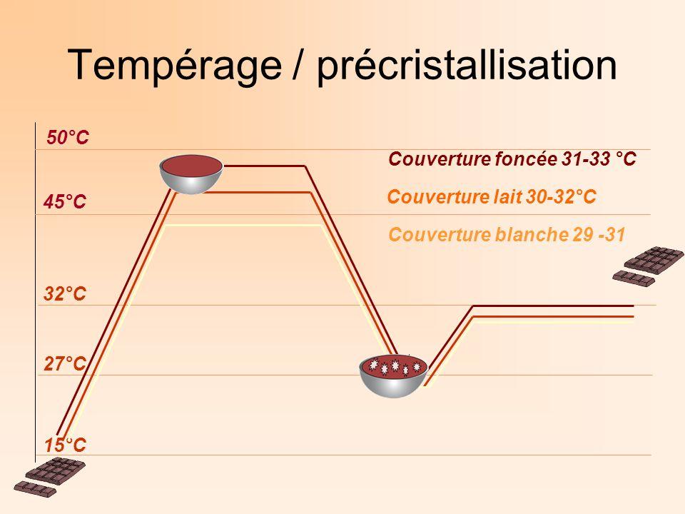 Tempérage / précristallisation 15°C 27°C 32°C 45°C 50°C Couverture foncée 31-33 °C Couverture lait 30-32°C Couverture blanche 29 -31