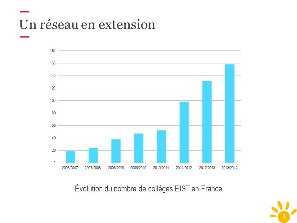 3 Un réseau en extension Évolution du nombre de collèges EIST en France