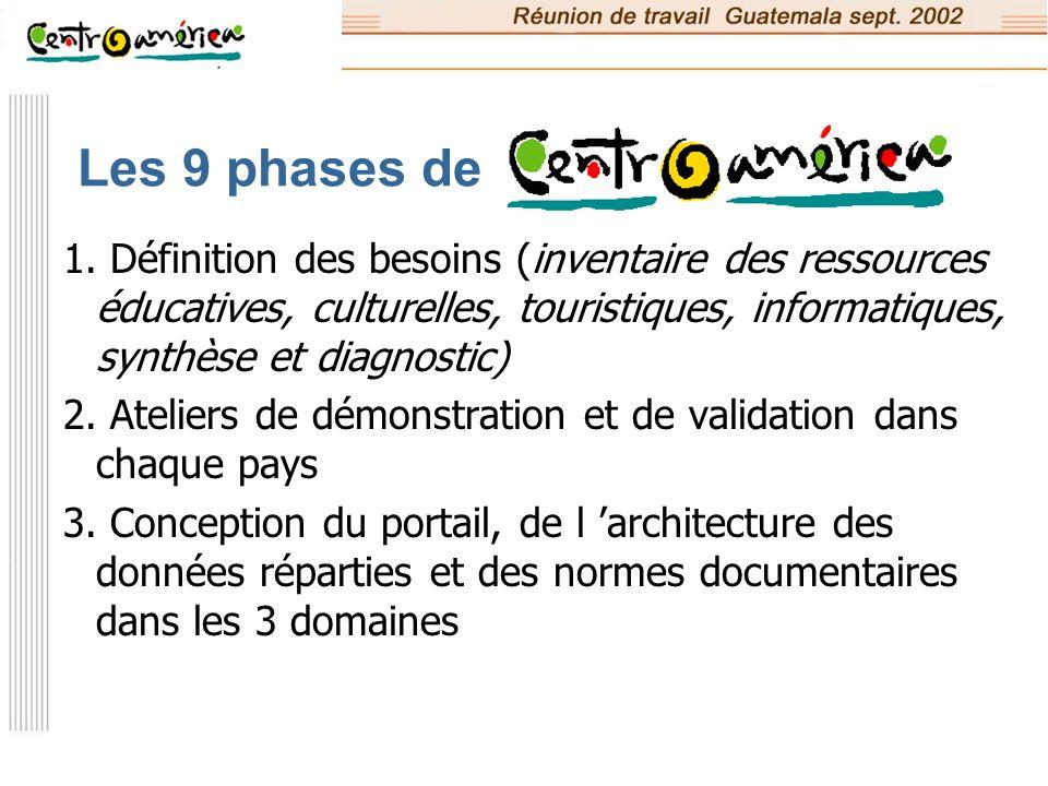Les 9 phases de 4.Développements informatiques 5.