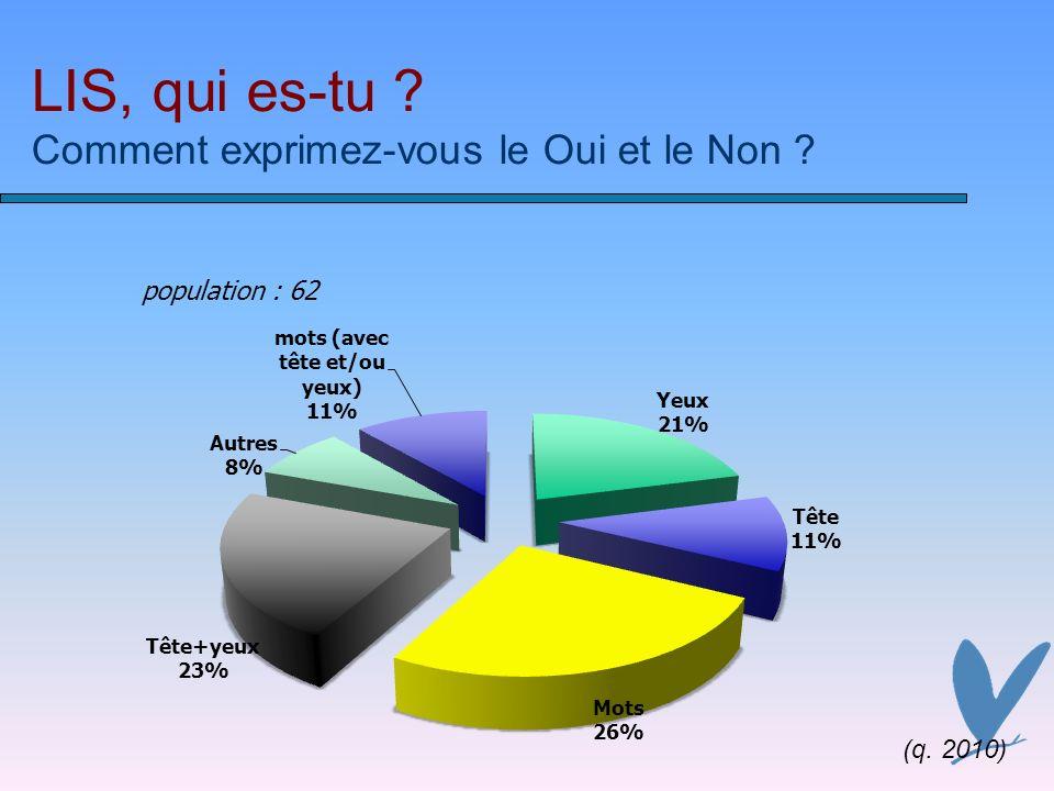 LIS, qui es-tu ? Comment exprimez-vous le Oui et le Non ? (q. 2010)