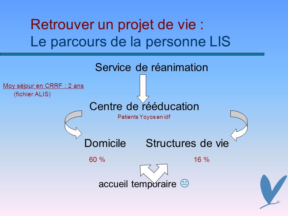 Retrouver un projet de vie : Le parcours de la personne LIS Service de réanimation Moy séjour en CRRF : 2 ans (fichier ALIS) Centre de rééducation Patients Yoyos en idf DomicileStructures de vie 60 %16 % accueil temporaire