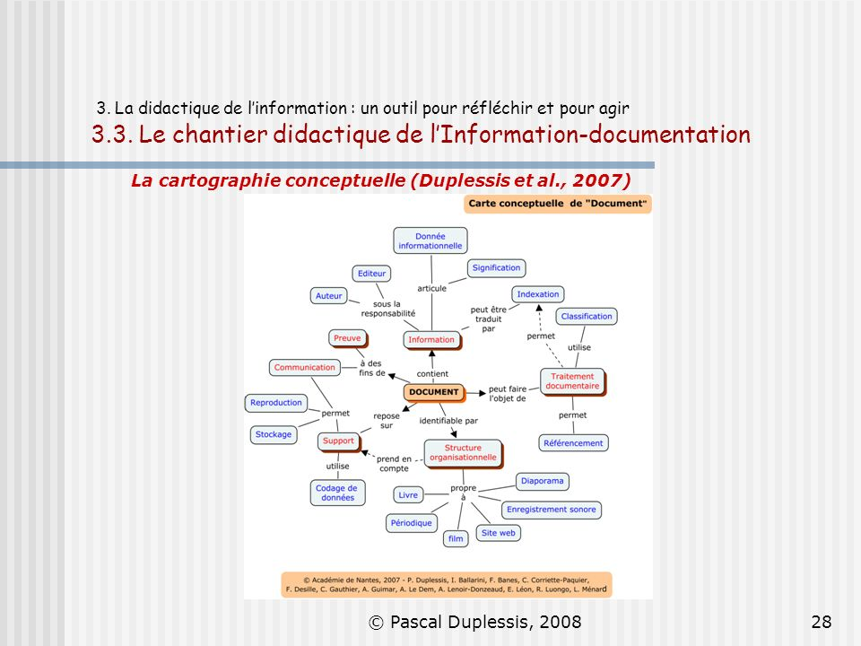 © Pascal Duplessis, 200828 3. La didactique de linformation : un outil pour réfléchir et pour agir 3.3. Le chantier didactique de lInformation-documen