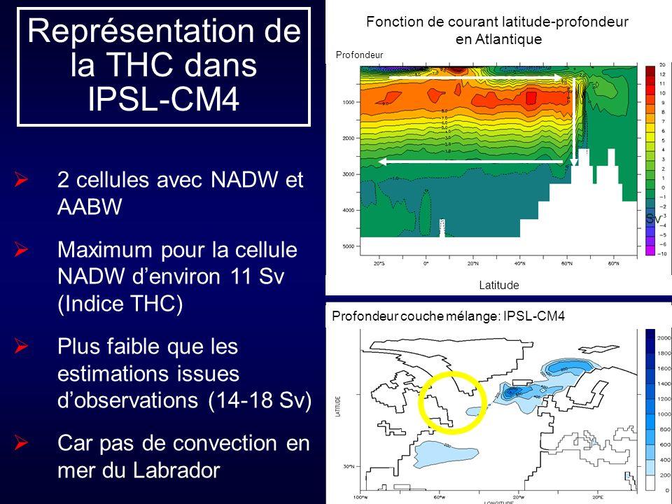 Représentation de la THC dans IPSL-CM4 Fonction de courant latitude-profondeur en Atlantique Latitude Profondeur 2 cellules avec NADW et AABW Maximum pour la cellule NADW denviron 11 Sv (Indice THC) Plus faible que les estimations issues dobservations (14-18 Sv) Car pas de convection en mer du Labrador Sv Profondeur couche mélange: IPSL-CM4