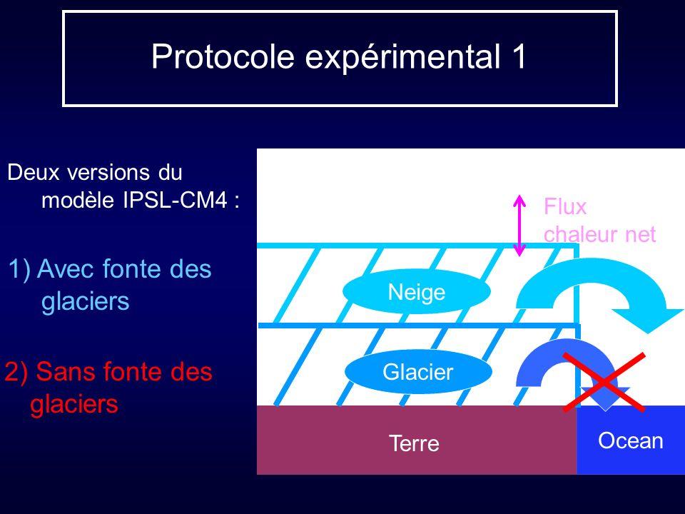 Protocole expérimental 1 Deux versions du modèle IPSL-CM4 : 1) Avec fonte des glaciers Neige Terre Ocean Glacier Flux chaleur net 2) Sans fonte des gl